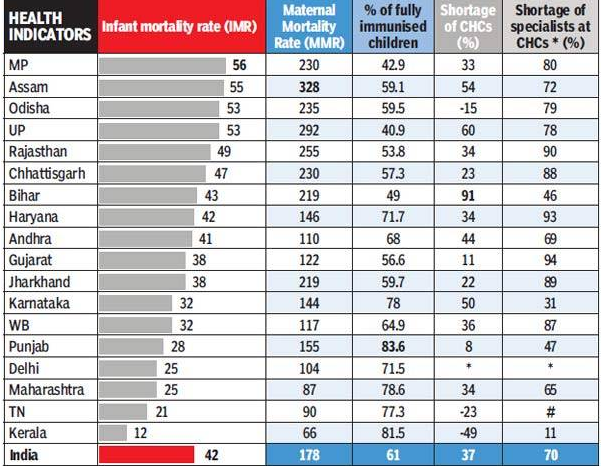 Maternal Mortality Rate