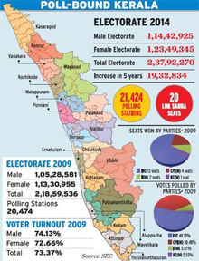 Election Results of Kerala